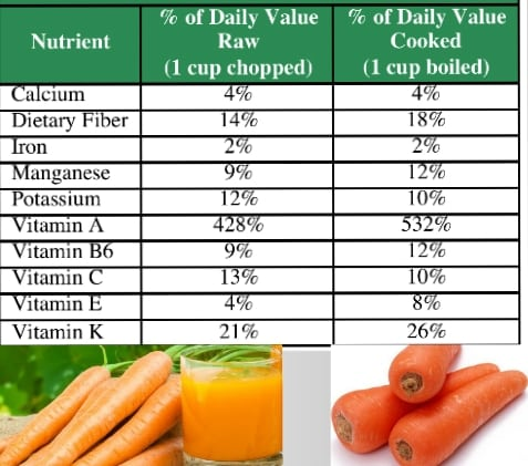 Carrot Nutrition Facts