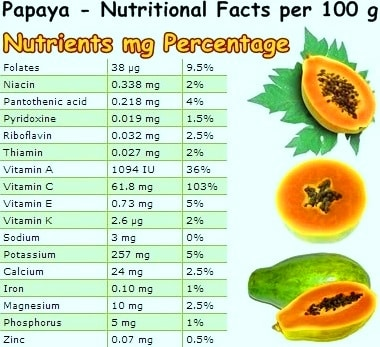 Nutritional Facts of Papaya