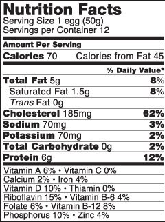 Nutritional Facts of Eggs