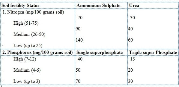 Fertilizer Application (Inorganic).
